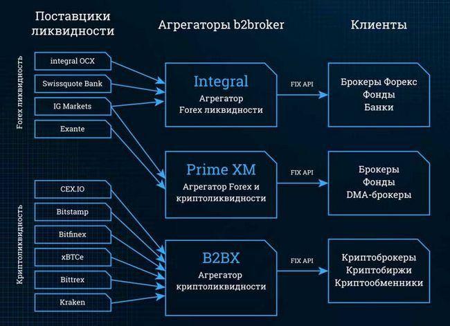 Обзор платформы b2bx — агрегатор криптовалютной ликвидности