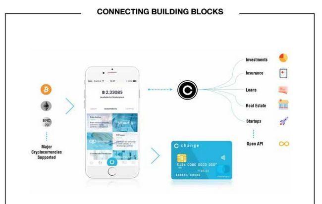Обзор платформы change — криптобанк с картами и возможностью инвестирования