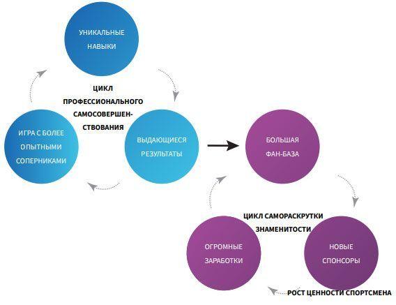 Обзор платформы tokenstars — концепция проекта и условия участия в ico