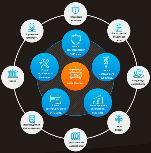 Обзор платформы vlb единый блокчейн для всей мировой авто индустрии
