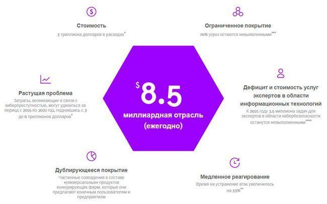 Обзор проекта polyswarm — новая концепция для рынка кибербезопасности