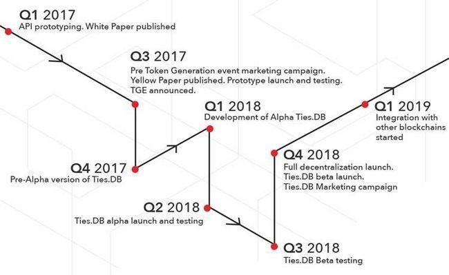 Обзор проекта ties.network — концепция платформы и условия token sale