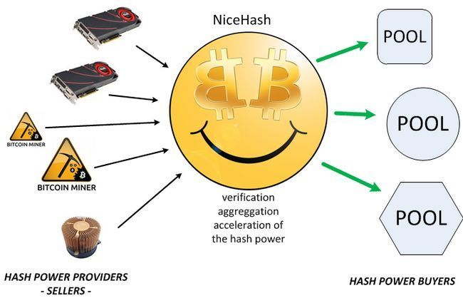 Обзор сервиса nicehash — пул и сервис по продаже мощностей