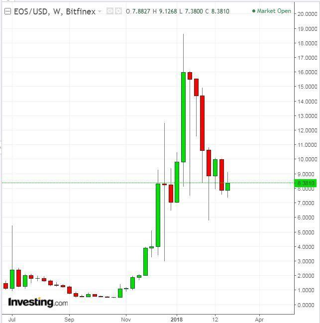 Перспективы блокчейна eos занять место ethereum, сравнение двух платформ