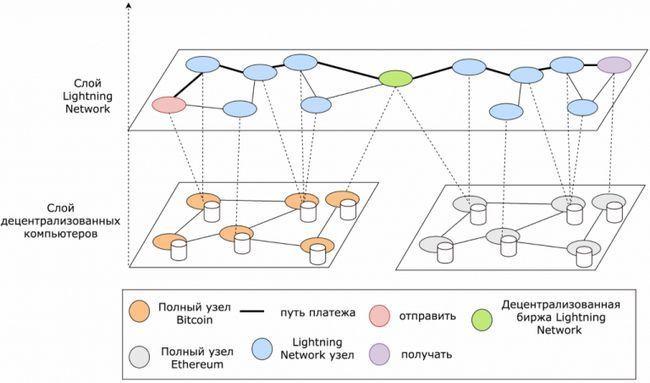 Перспективы технологии lightning network и ее применение в различных областях