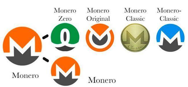 После хардфорка monero появилось четыре криптовалюты xmr, xmz, xmo, xmc