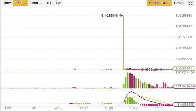 Причины падения курса биткоина на $1000 за 1 час, что спровоцировало панику?