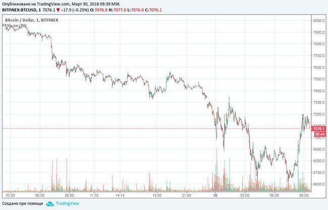 Причины резкого снижения курса биткоина до $6700, что повлияло на рынок?