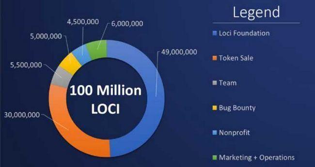Проект loci — улучшение процесса создания и патентования новых идей и изобретений