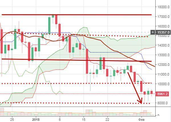 Прогноз динамики курса биткоина на февраль, «дно» пройдено — время закупаться?