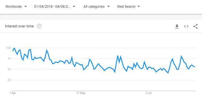 Прогноз роста биткоина от главы advfn, анализ поисковой активности пользователей
