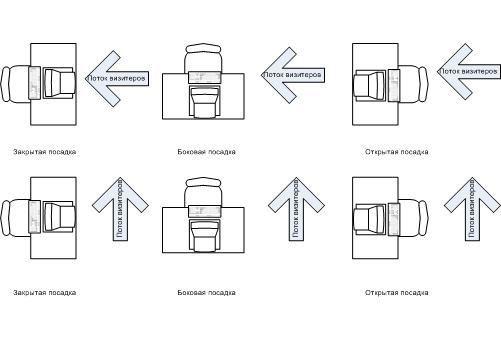 Простые правила рассадки или «фэншуй» при размещении офисных сотрудников