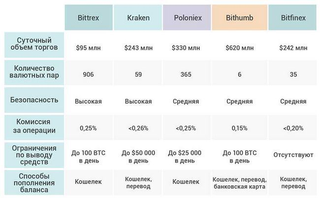 Рейтинг лучших криптовалютных бирж на 2018 год