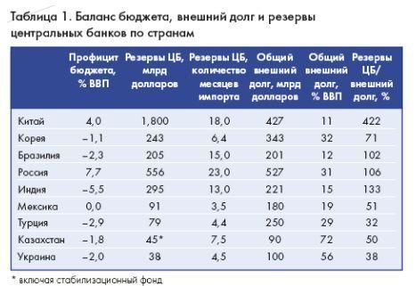 Российская экономика в условиях тектонических сдвигов