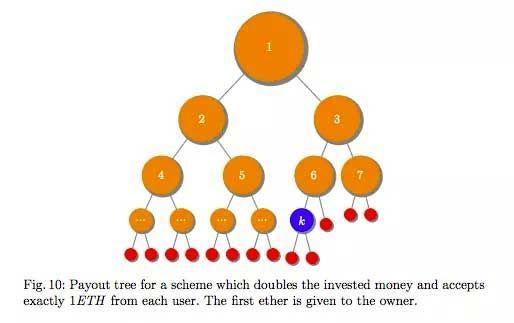 Семь мошеннических схем с биткоином, о которых важно знать каждому!