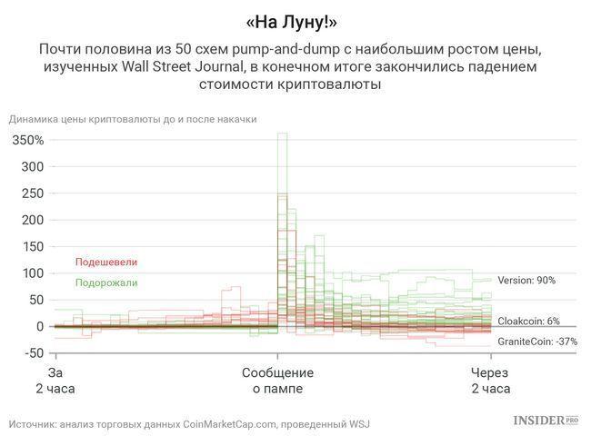 Схемы pump and dump на криптовалютном рынке, как они работают с примерами