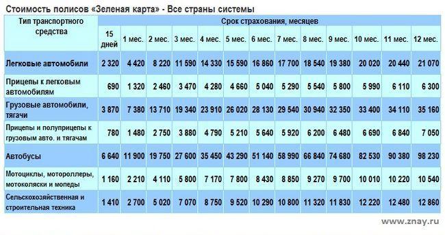 Сколько стоит страховка на авто в украине