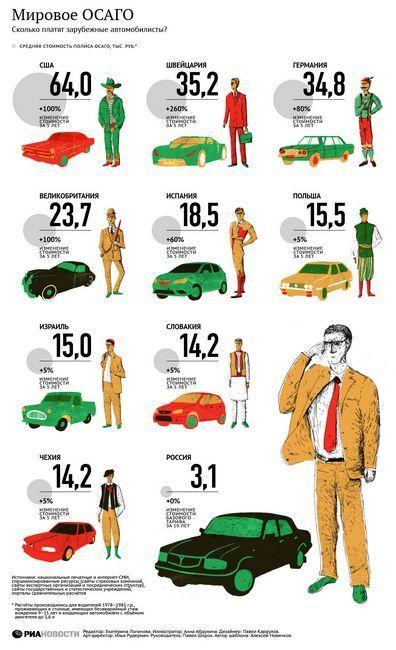Сколько стоит страховка осаго в 2014