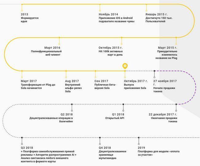 Sola — децентрализованная социальная платформа, условия участия в ico