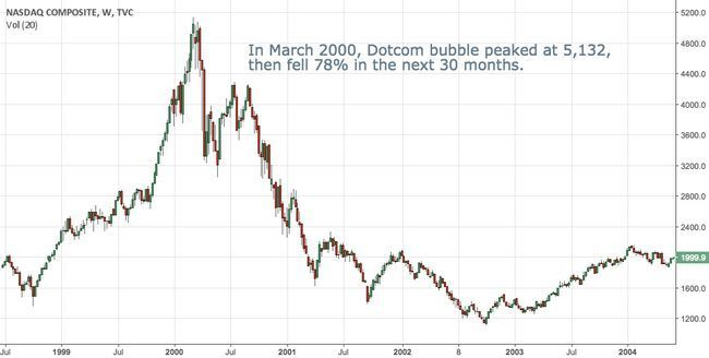 Сравнение крипторынка и финансовых пузырей. когда ждать рост биткоина?