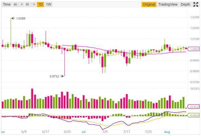 Стейблкоины на криптовалютных биржах. обзор и сравнение: tether,trueusd, trusttoken