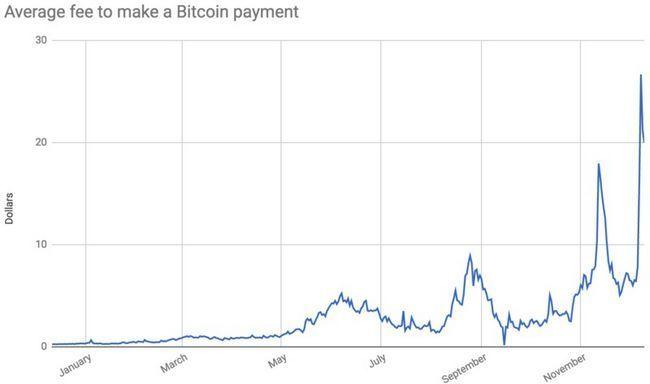 Стремительный рост комиссии за транзакции в сети bitcoin (btc)