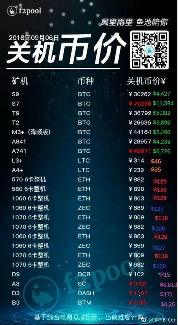 Таблица с точкой безубыточности майнинга криптовалюты на asic и gpu-фермах