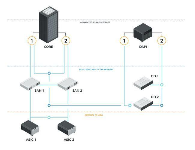 Технические особенности масштабируемости блокчейна, пути реализации