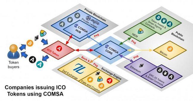Token sale comsa — платформа для проведения ico
