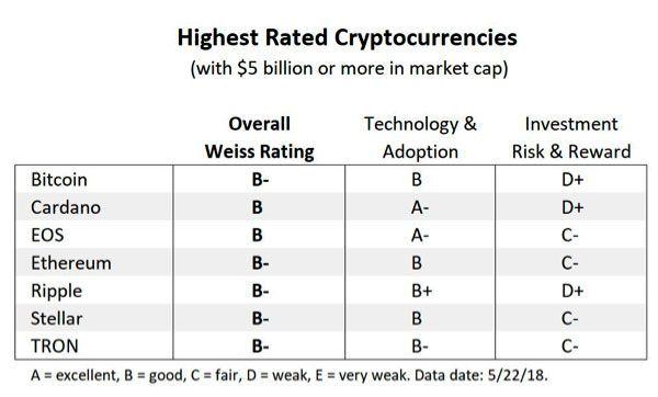 Топ-7 новостей мира криптовалюты и блокчейна за неделю с 28 мая по 3 июня