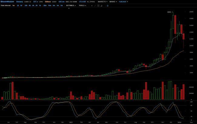 Топ новостей мира криптовалюты и блокчейна за неделю с 14 по 21 января