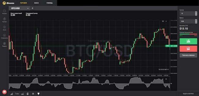 Торговля криптовалютой на площадке binomo (руководство для начинающих)