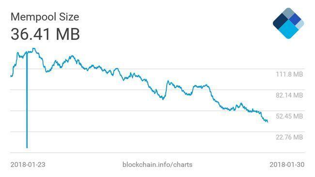Транзакции в сети bitcoin (btc) стали быстрее и более чем в 10 раз дешевле!