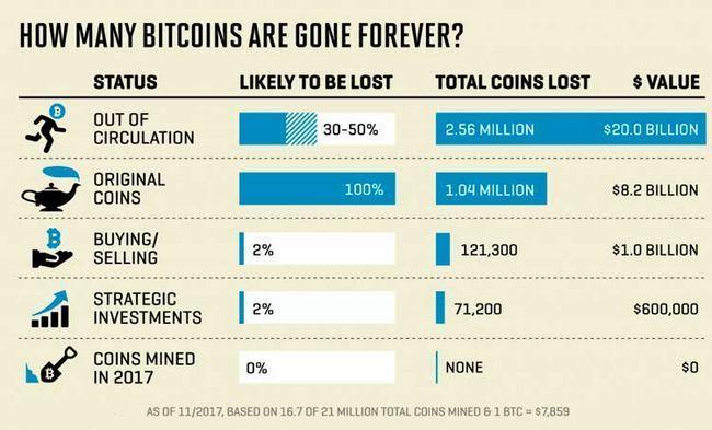 Утеряны 3,79 млн биткоинов, что составляет 23% от общего объема btc
