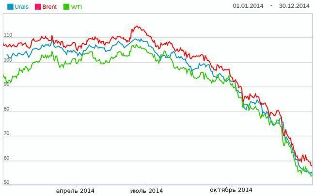 Вернет ли нефть былые позиции в 2015 году?