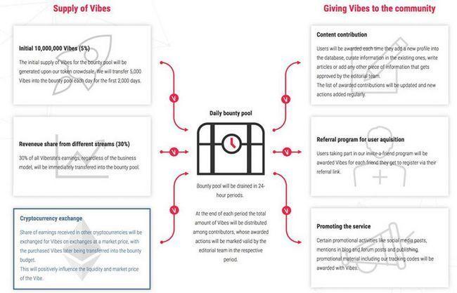 Viberate — блокчейн-платформа для помощи музыкантам в организацией концертов