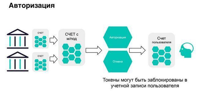 Внедрение блокчейн-технологий, потенциал и возможности развития