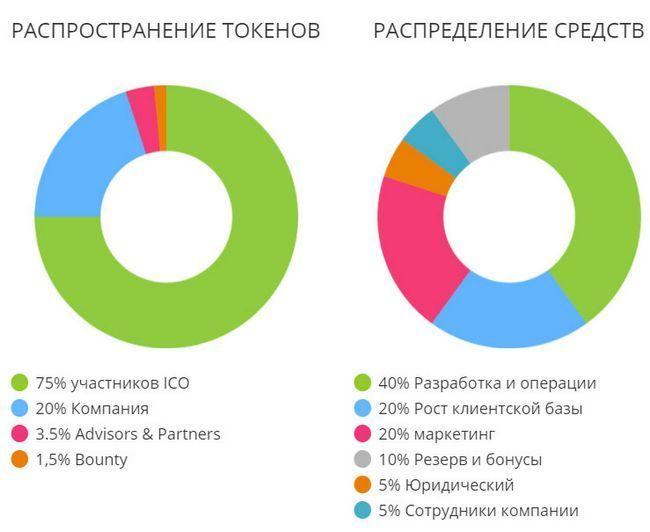 Запуск ico смарт-платформы для мобильных платежей paytailor